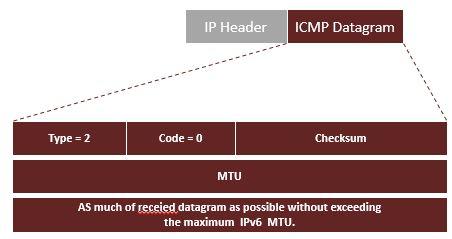 MTU, IPv4 PMTUD, IPv6 PMTUD - Supereon Network Consultancy