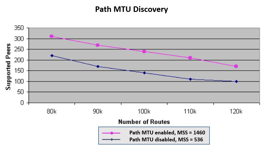 BGP Path MTU Discovery (PMTUD) - Supereon Network Consultancy